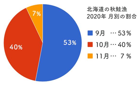 北海道の秋鮭漁2020年月別の割合「9月:53%」「10月:40%」「11月:7%」