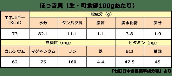 北寄貝の栄養「七訂日本食品標準成分表」