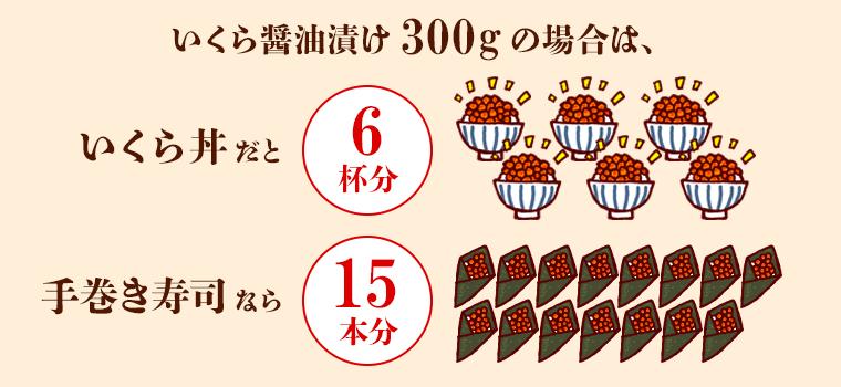 いくら丼だと6杯分・手巻き寿司なら15本分