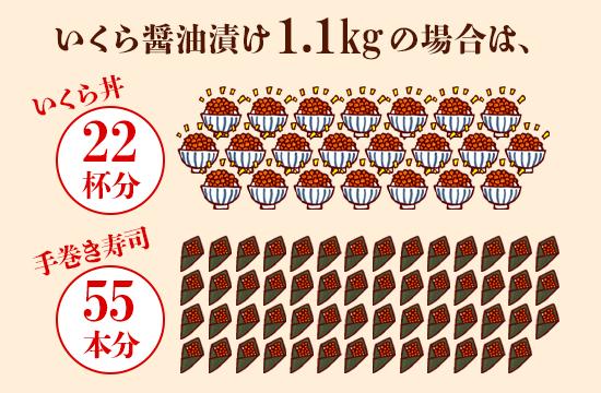 いくら醤油漬け1.1kgの場合は、イクラ丼だと22杯分。手巻き寿司だと55本分