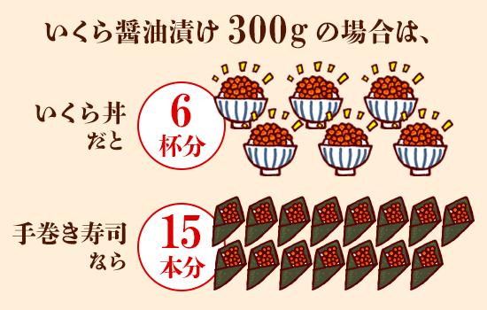 いくら醤油漬け300gの場合は、イクラ丼だと6杯分。手巻き寿司だと15本分